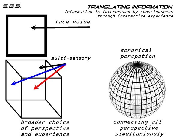Clairspherical Perception