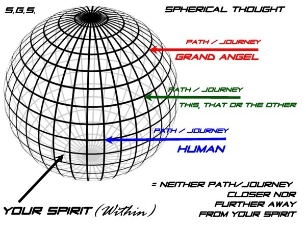 Spherical Thoughts, Translating Information